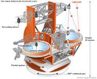 lbt. Большой Бинокулярный Телескоп. Схема.