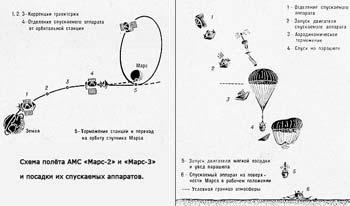 """Схема полёта АМС """"Марс-2"""" и """"Марс-3"""" и посадки спускаемого аппарата на поверхность планеты"""