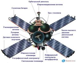 """Схема космического аппарата """"Маринер-8 и 9"""""""