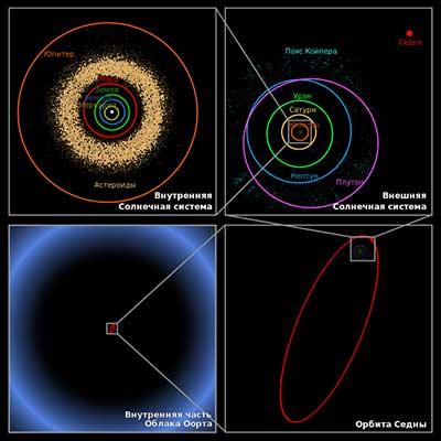 сравнительные размеры Облака Оорта и внутренней части Солнечной системы