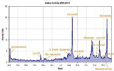 График метеорной активности в течение года